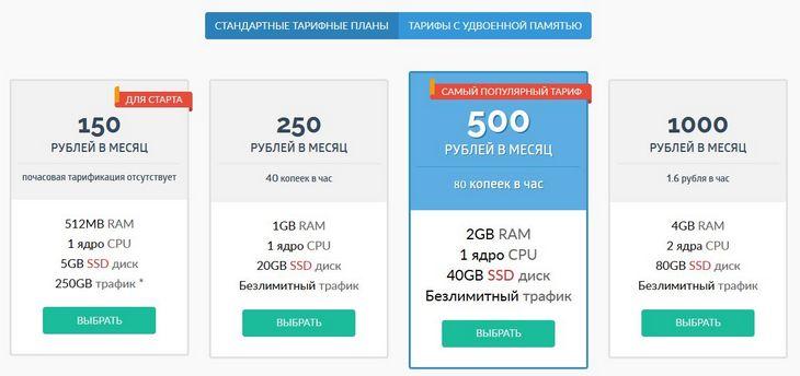 Цены на VDS SimpleCloud.RU